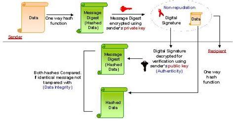 digital certificate digital certificate registration center