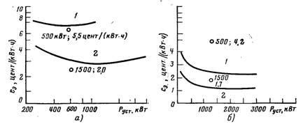 Рис.1. зависимость выходной мощности вэу от скорости ветра при регулировании скорости вращения ветроколеса рн номинальная.