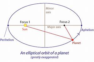 Exoplanet Elliptical Orbit Of - Pics about space