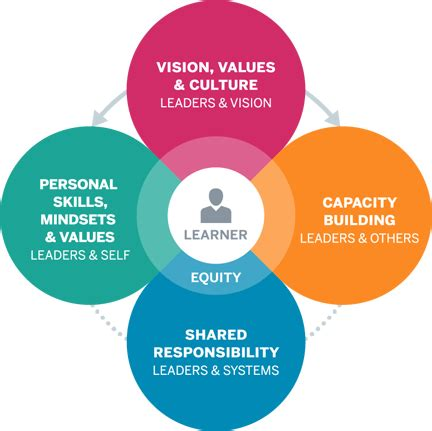 leadership competencies  learner centered personalized