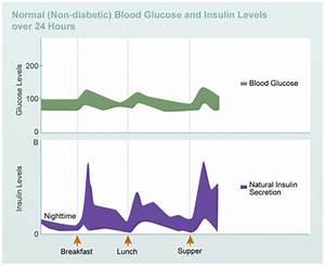 Fasting Sugar Level Chart Insulin Basics Diabetes Education Online