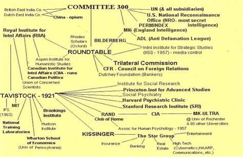illuminati organization part iii illuminati and freemasonic structure origins in