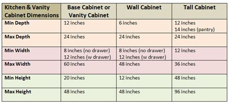 standard kitchen cabinet sizes chart typical cabinet door dimensions interior design decor