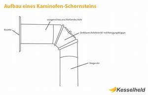 Anschluss Kaminofen Schornstein : kaminofen anschlie en so wird s gemacht kesselheld ~ Michelbontemps.com Haus und Dekorationen