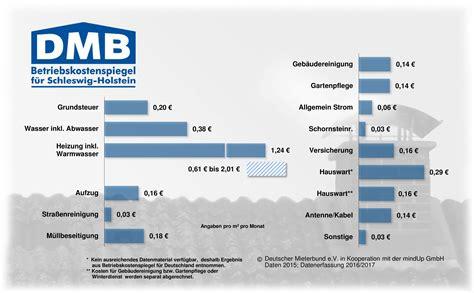 mietnebenkosten pro qm landesverband schleswig holstein neuer betriebskostenspiegel f 252 r schleswig holstein 2015