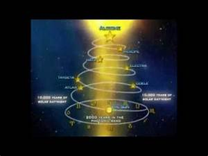 The Earth does not revolve around the Sun - The Sun Moves ...