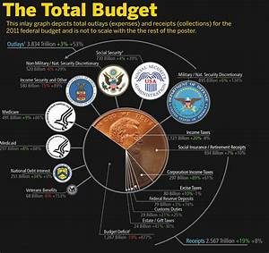 NASA Budget vs Military Meme - Pics about space