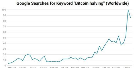 Bitcoin halving explained and implications first thing first, in order to understand the term bitcoin halving, there is a need to know the basic principle of how the bitcoin network works. Bitcoin Halving Searches on Google Hits All-Time Highs - CoinDesk