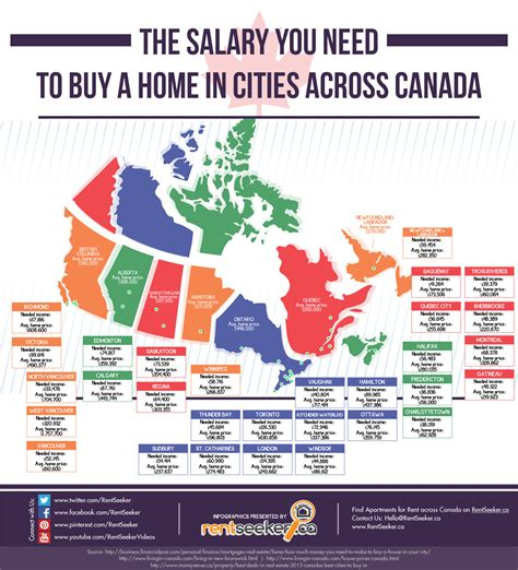 canada s most expensive and cheapest places to buy a home in 1 infographic