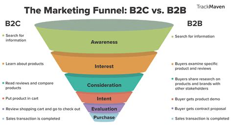 sales funnel how to create a marketing funnel marco de groen