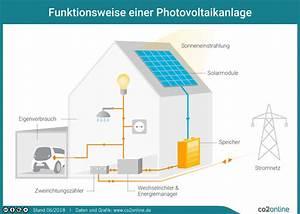 Solarzelle Funktionsweise Einfach Erklärt : was ist photovoltaik wie funktioniert sie alle fragen antworten co2online ~ A.2002-acura-tl-radio.info Haus und Dekorationen