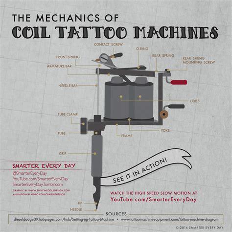 Rotary Machine Diagram by Ink Gifs Wifflegif