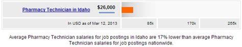 Bio Technician Salary by Pharmacy Technician Salary By State Salary By State