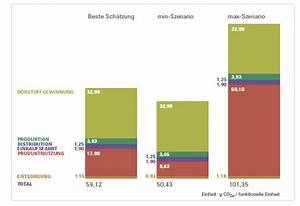Co2 Fußabdruck Berechnen : sucess supply chain efficiency and sustainability wie hoch ist der co2 fussabdruck einer ~ Themetempest.com Abrechnung