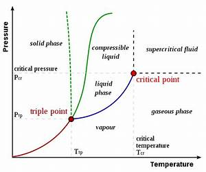 General Chemistry  Phase Changes