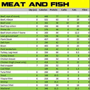 Low Carb Indian Diet Chart For Weight Loss Alphabet Calorie Food Charts Food Chart Trini Fit