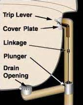 bathtub drain lever diagram tub drain plunger broken terry plumbing