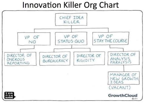 Innovation Killer Organization Chart – Frank Diana – Medium