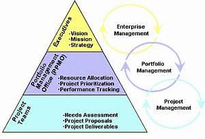 Establish a Project Portfolio Management Office