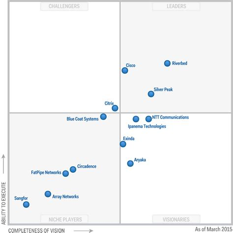 Gartner Recognizes Cisco Waas As A Leader In The Magic. How To Hook Up A Stereo System. Payroll Time And Attendance Software. Discover Card Merchant Dallas Colleges Online. Personal Training Certificate Online. Alimony Washington State Dade College Nursing. Minnesota Alcohol Treatment Loans For Debts. Nashville Technical College Lawyers For Ssi. Art Institution Of California