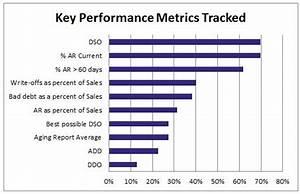 O2c Performance Metrics  Measure To Manage