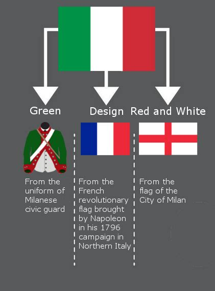 what do the colors of the mexican flag italian flag meaning of italian flag flag images