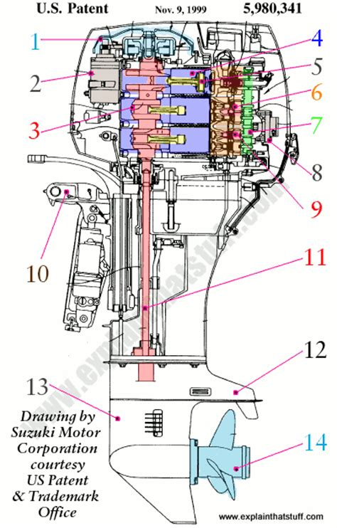 Boat Engine Cooling Diagram by How Outboard Motors Work Explain That Stuff