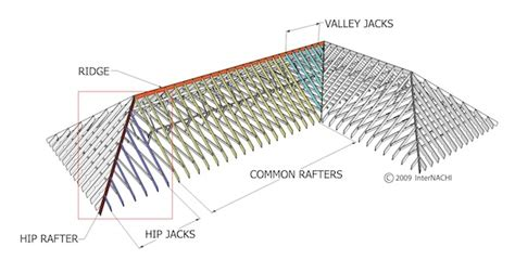 Mastering Roof Inspections Roof Framing, Part 1 Internachi