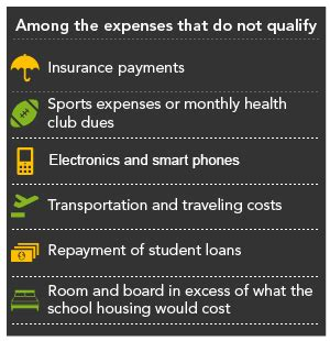 qualified  expenses fidelity