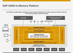 What U2019s Holding You From Sap Hana