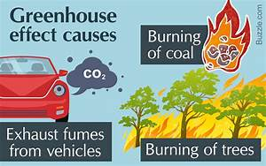 The Greenhouse Effect Easily Understood With A Diagram