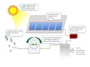 turn your lights on with solar power afew tips about solar pwer