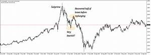 How high can HSI go? Past Hang Seng Index crises in 2 charts