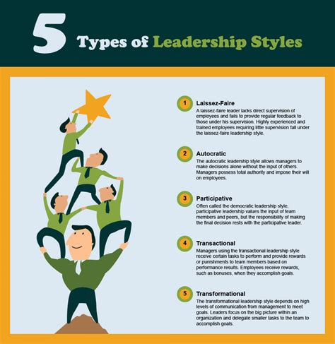 types  leadership styles  essential guide visually