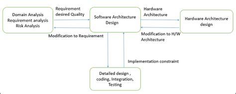 software architecture design introduction tutorialspoint