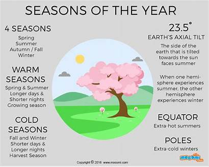 Seasons Mocomi