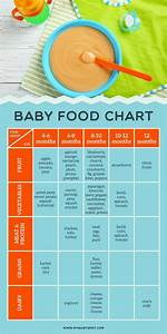 Baby Food Chart For Introducing Solids To Your Baby Click