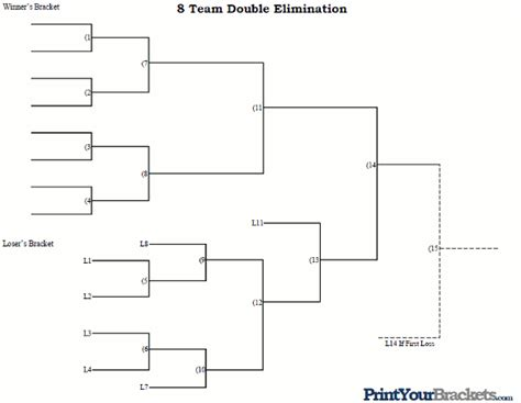 Trap 10 5 Template by 8 Team Double Elimination Printable Tournament Bracket