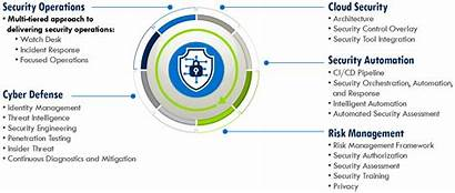 Cybersecurity Graphic Cvp