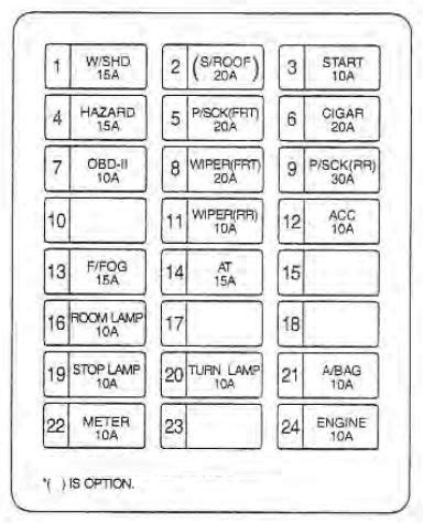 kia sedona   fuse box diagram auto genius