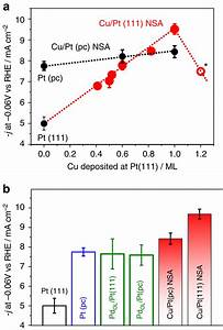 Effect Of Cu And Pd Addition On The Hydrogen Evolution Reaction