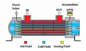 U00c9pingl U00e9 Par Mody Dody Sur Chemical Engineering
