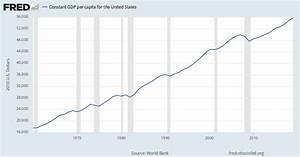 Constant Gdp Per Capita For The United States