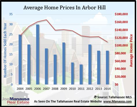 arbor prices arbor hill trails other tallahassee neighborhoods in housing recovery