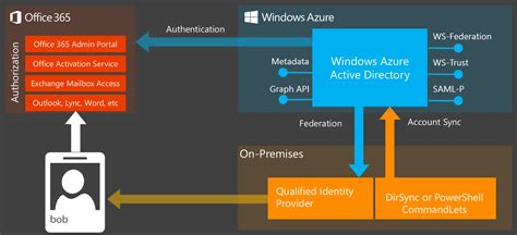 Office 365 Portal Azure by The Works With Office 365 Identity Program Now