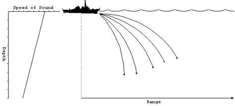 sonar propagation