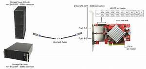 Addonics Product  External 8 Sas Pcie Controller
