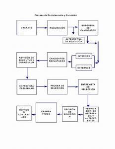 Diagrama De Proceso De Reclutamiento Y Seleccion
