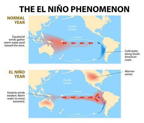 What Is El Niño? Wonderopolis