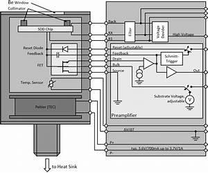 Vitus H150 - Silicon Drift Detector  Sdd